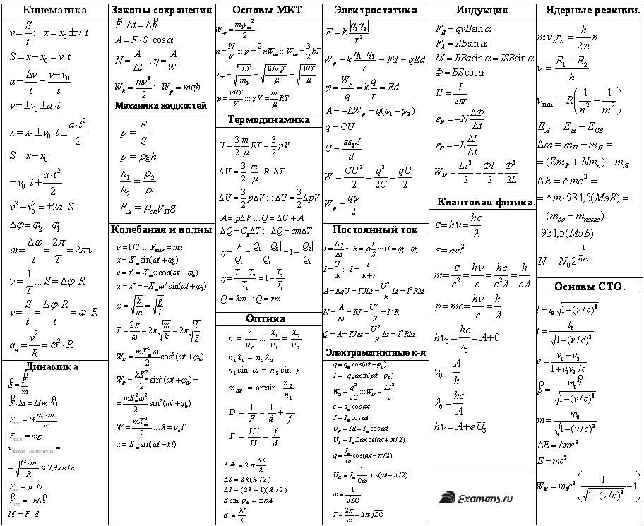 Небольшая сборка формул по физике.